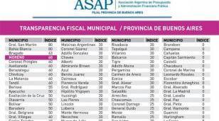 Moreno entre los Municipios más transparentes de la Provincia