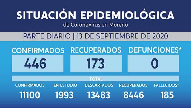 Situación y casos de coronavirus al 13 de setiembre en Moreno