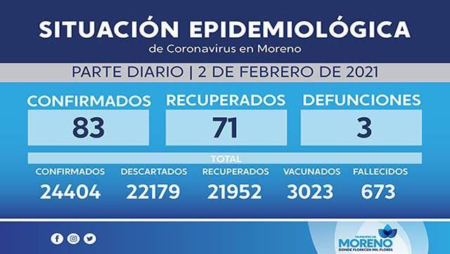 Situación y casos de Covid-19 al 2 de febrero en Moreno