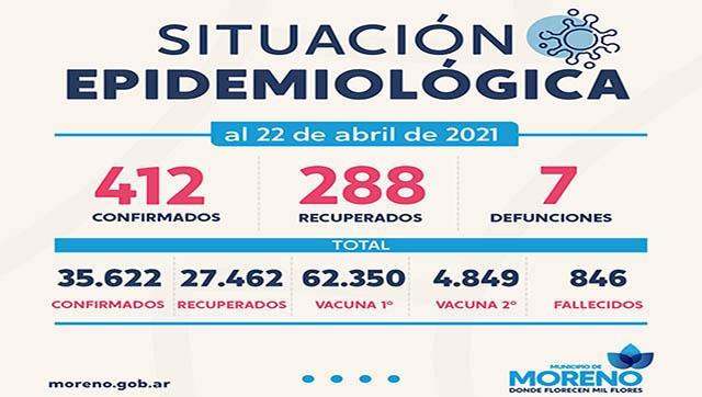 Casos de Coronavirus al 22 de abril en Moreno