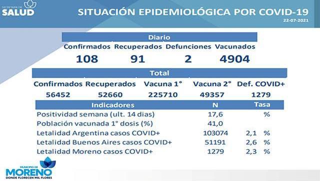 Situación y casos de Covid-19 al 22 de julio en Moreno