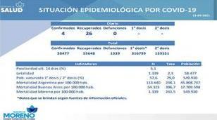 Situación y vacunación contra el Covid-19 al 13 de setiembre en Morneo